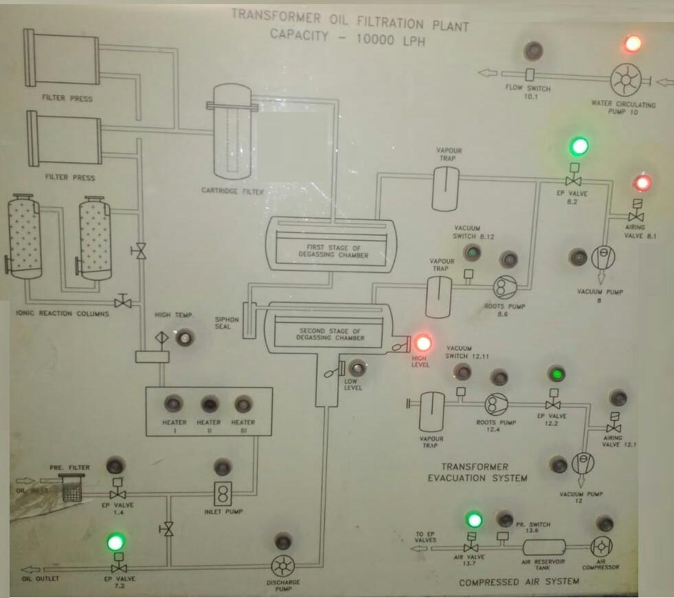 Process of transformer oil filtration