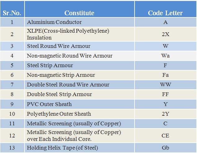 H.T and L.T cables Construction Coding details
