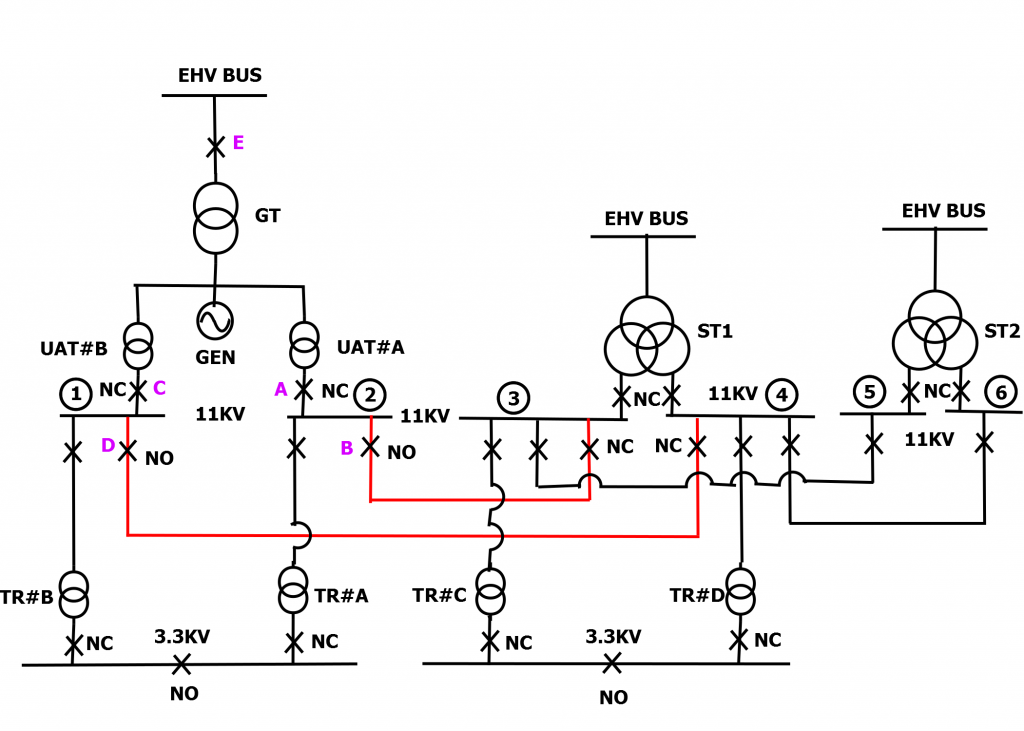Single Line Diagram of typical Power Plant