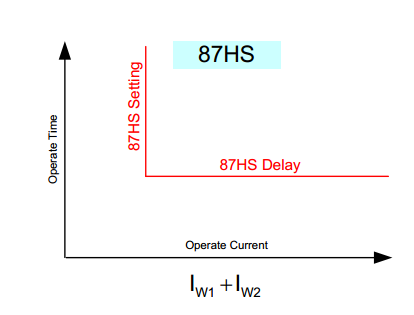 Differential Protection Relay-87-HS Characteristic