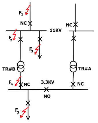 Fault Locations on typical Auto Changeover Scheme
