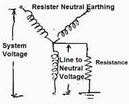 Resistance Grounding Connection