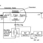 Static Excitation of an Alternator