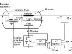Static Excitation System of Alternator
