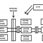 Brushless Excitation of an Alternator