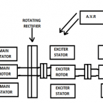 Brushless Excitation of an Alternator