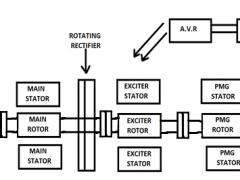 Brushless Excitation System of Alternator