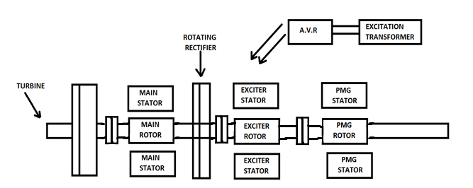 Brushless Excitation of an Alternator : Electrical Machines