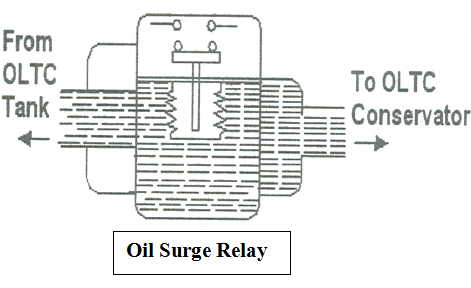 Oil Surge Relay-OSR of Transformer