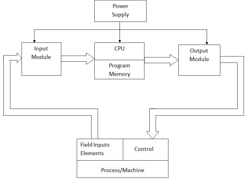 Programmable Logic Controllers-PLC   Block diagram