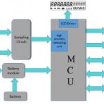 Working of Trivector Meter: