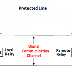 Line Differential Relay [87L]: