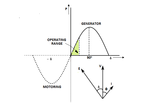 Power Angle Curve of Synchronous Machine for generator and Motoring Action