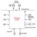 Ring Main Distribution with RMU: