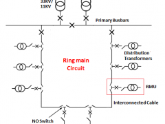 Ring Main Distribution Network with RMU