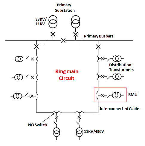 Ring Main Distribution with RMU: Power Systems Single Line Schematic Of The Electricity Supply System on