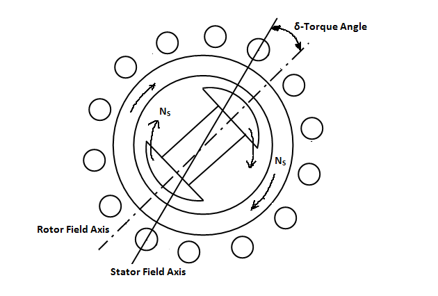 Torque-Angle of Synchronous Motor between Stator and Rotor fluxes.