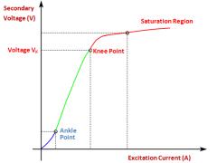 Knee Point Voltage Curve of Current Transformer