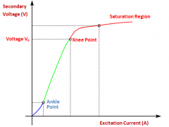 Knee Point Voltage Curve of Current Transformer