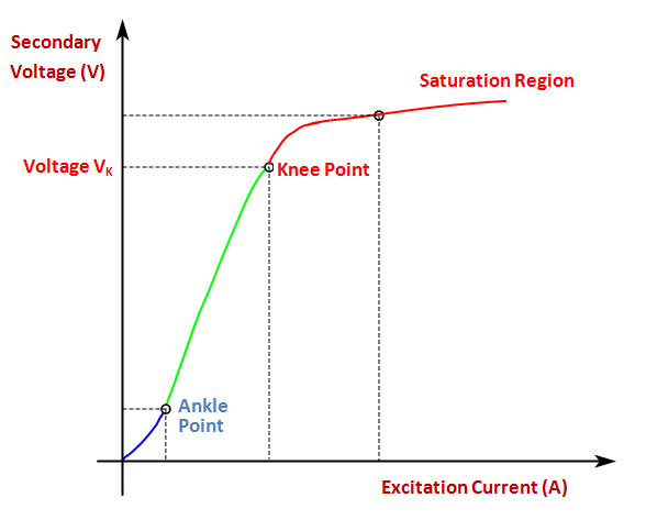 Knee Point Voltage curve indicating different regions
