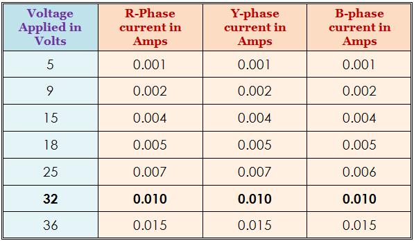 Test results showing readings of Knee point voltage
