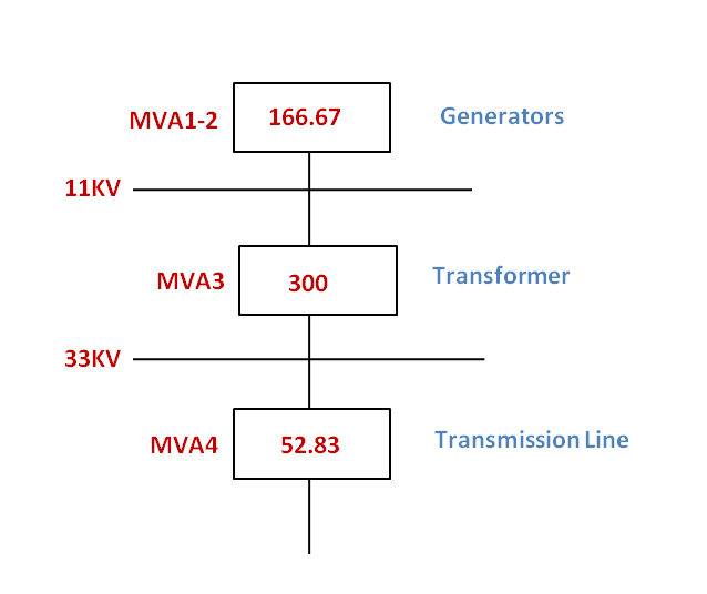 Combined MVA Diagram to find Short circuit current calculation