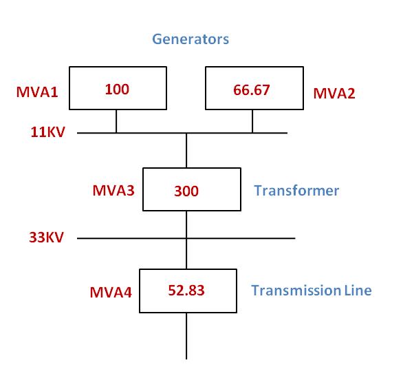 SLD Equivalent MVA Diagram to find Short circuit current calculation